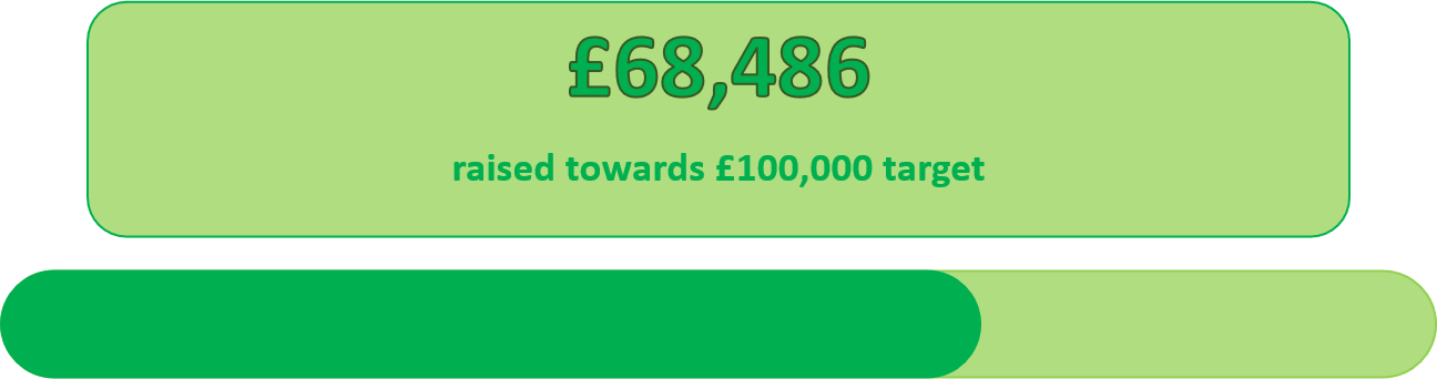 £68,486 in fundraising achieved so far